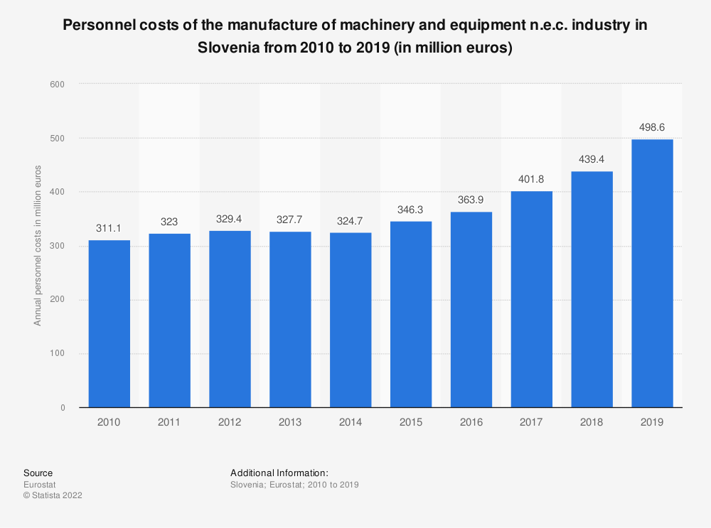 Statistic: Personnel costs of the manufacture of machinery and equipment n.e.c. industry in Slovenia from 2008 to 2016 (in million euros) | Statista