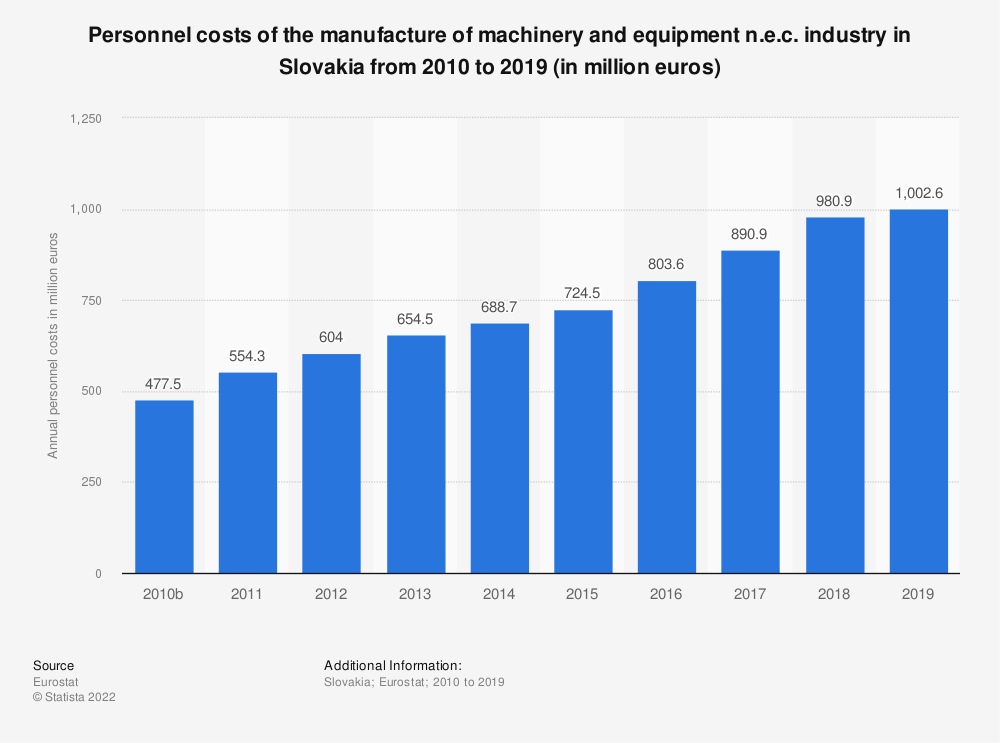 Statistic: Personnel costs of the manufacture of machinery and equipment n.e.c. industry in Slovakia from 2008 to 2016 (in million euros) | Statista