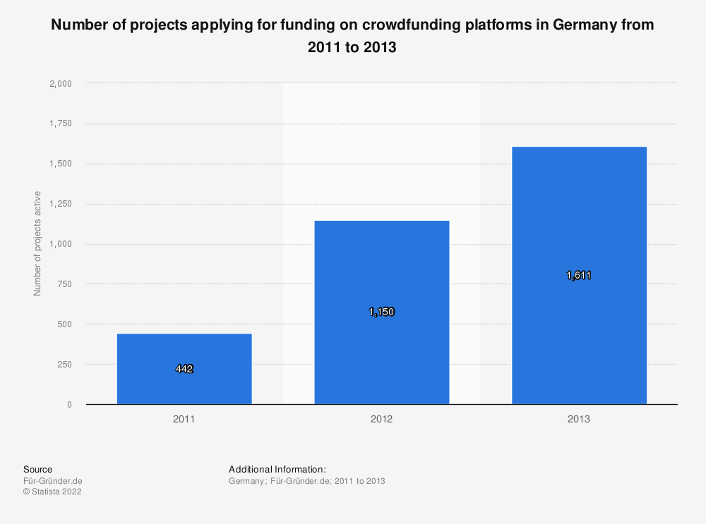 Statistic: Number of projects applying for funding on crowdfunding platforms in Germany from 2011 to 2013 | Statista