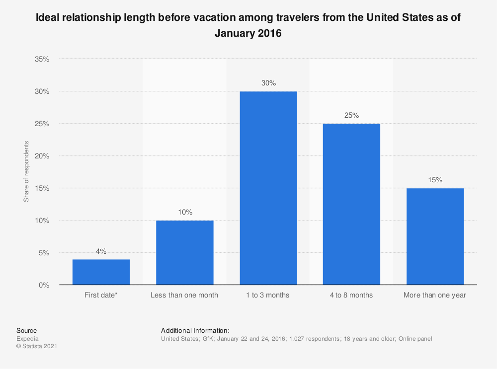 Statistic: Ideal relationship length before vacation among travelers from the United States as of January 2016 | Statista