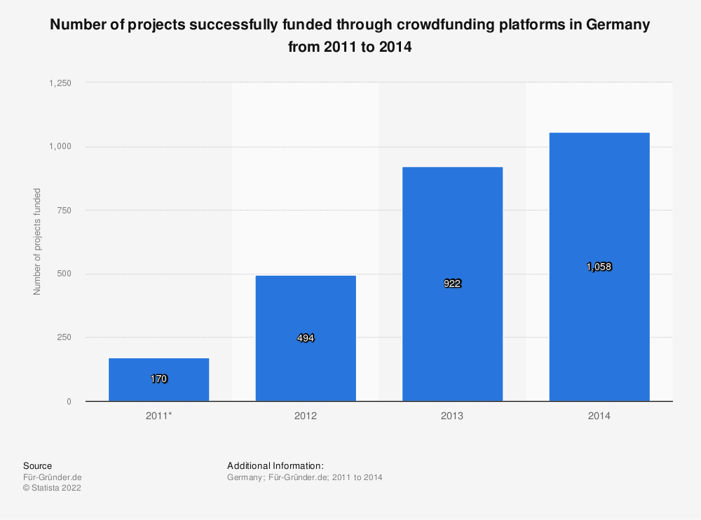 Statistic: Number of projects successfully funded through crowdfunding platforms in Germany from 2011 to 2014 | Statista