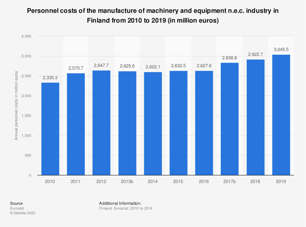 Statistic: Personnel costs of the manufacture of machinery and equipment n.e.c. industry in Finland from 2008 to 2016 (in million euros) | Statista