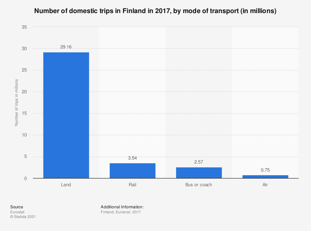 Statistic: Number of domestic trips in Finland in 2017, by mode of transport (in millions) | Statista