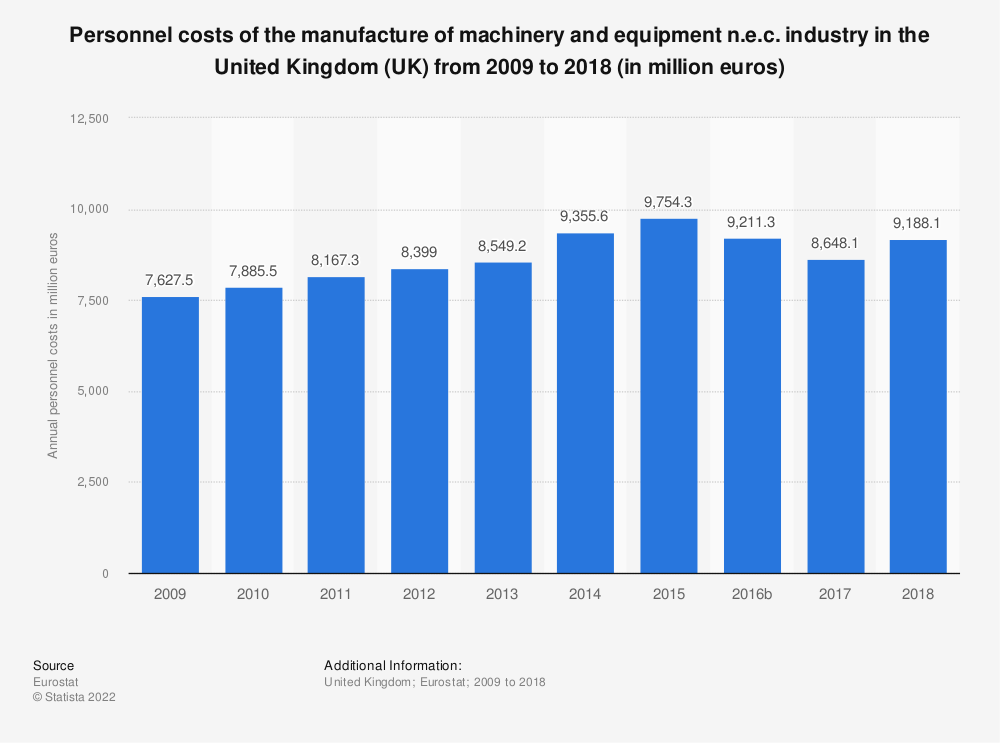 Statistic: Personnel costs of the manufacture of machinery and equipment n.e.c. industry in the United Kingdom (UK) from 2008 to 2016 (in million euros)   Statista