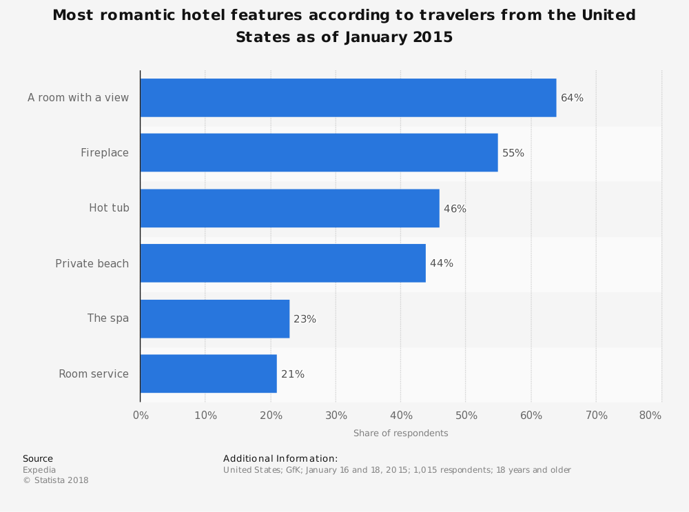 Statistic: Most romantic hotel features according to travelers from the United States as of January 2015 | Statista