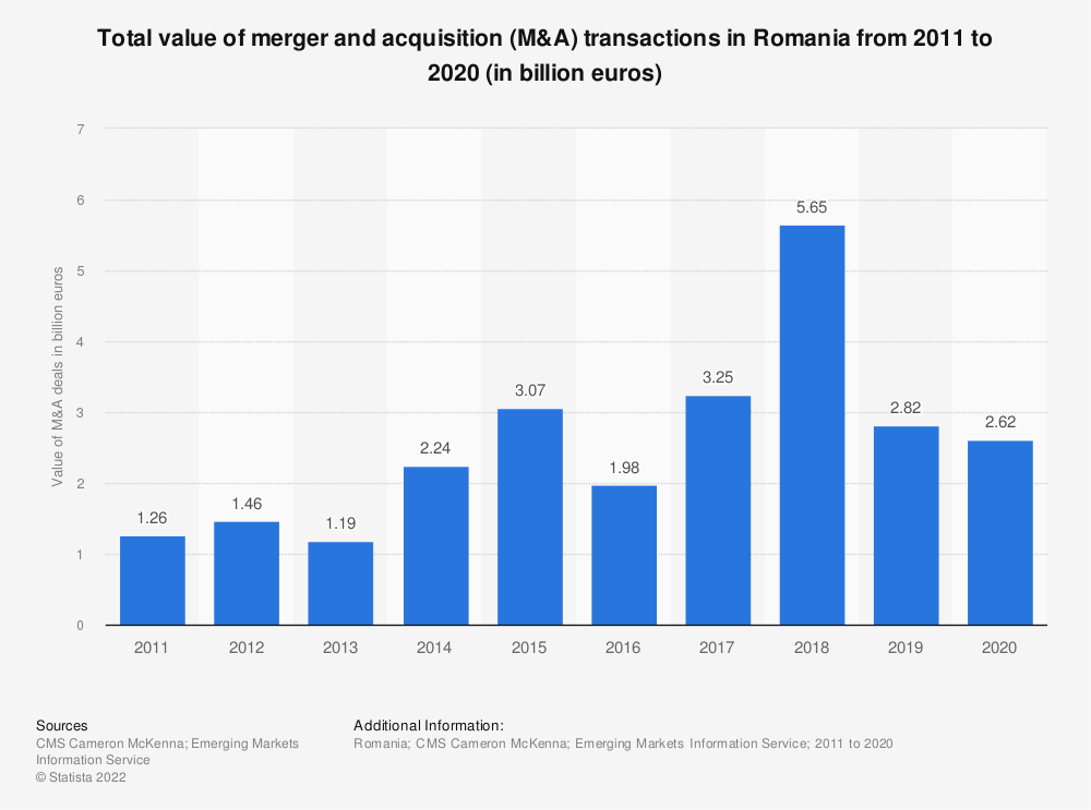 Statistic: Total value of merger and acquisition (M&A) transactions in Romania from 2011 to 2019 (in billion euros) | Statista