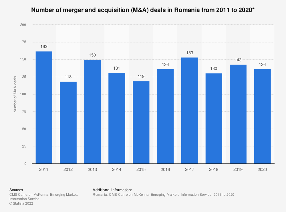 Statistic: Number of merger and acquisition (M&A) deals* in Romania from 2011 to 2019 | Statista