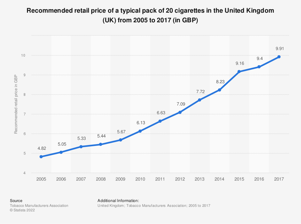 Statistic: Recommended retail price of a typical pack of 20 cigarettes in the United Kingdom (UK) from 2005 to 2017 (in GBP) | Statista