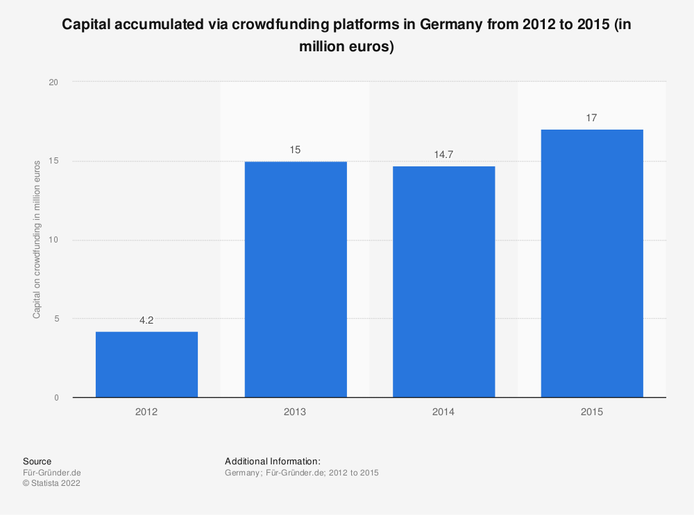 Statistic: Capital accumulated via crowdfunding platforms in Germany from 2012 to 2015 (in million euros) | Statista