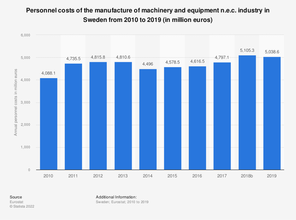 Statistic: Personnel costs of the manufacture of machinery and equipment n.e.c. industry in Sweden from 2008 to 2016 (in million euros)   Statista