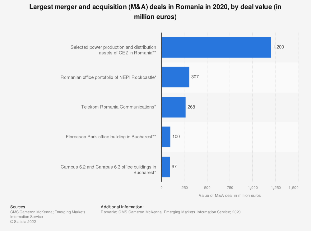 Statistic: Largest merger and acquisition (M&A) deals in Romania in 2019, by deal value (in million euros) | Statista