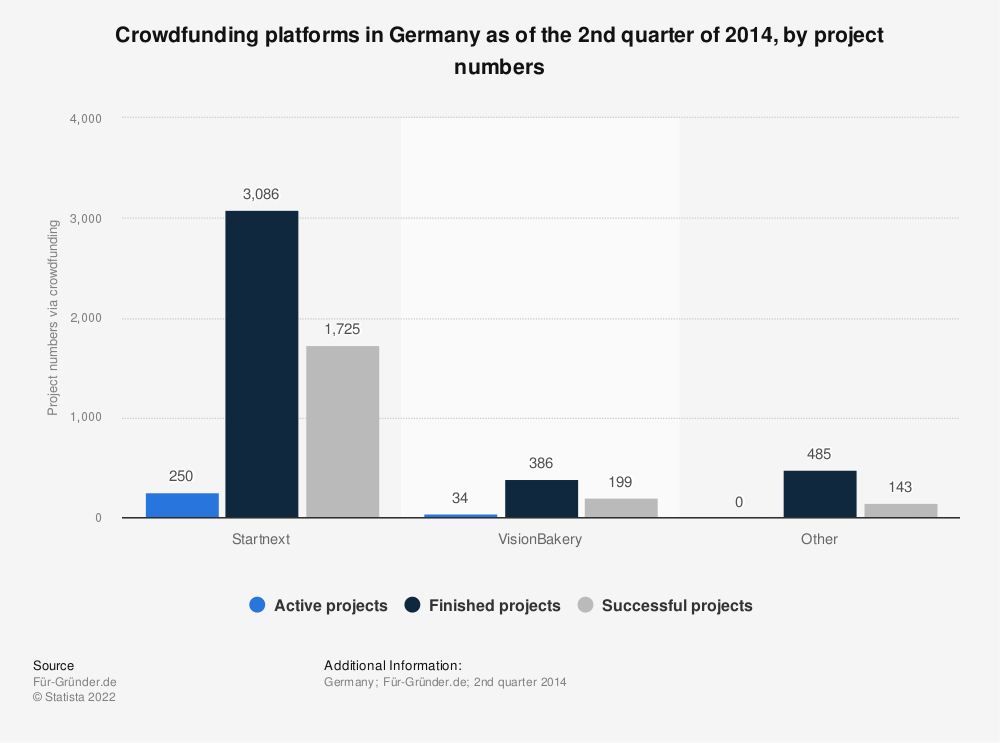 Statistic: Crowdfunding platforms in Germany as of the 2nd quarter of 2014, by project numbers | Statista