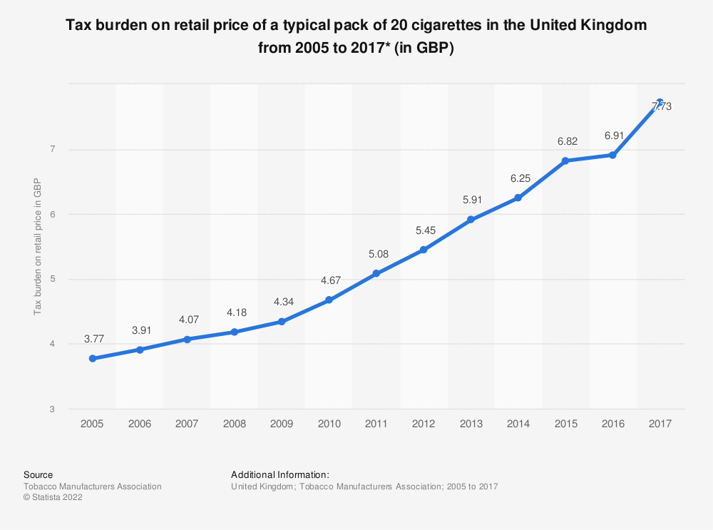 Statistic: Tax burden on retail price of a typical pack of 20 cigarettes in the United Kingdom from 2005 to 2017* (in GBP) | Statista