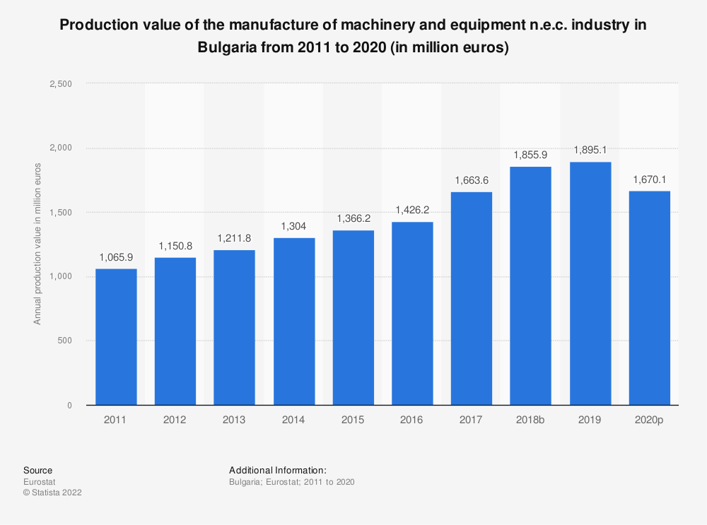 Statistic: Production value of the manufacture of machinery and equipment n.e.c. industry in Bulgaria from 2008 to 2017 (in million euros) | Statista