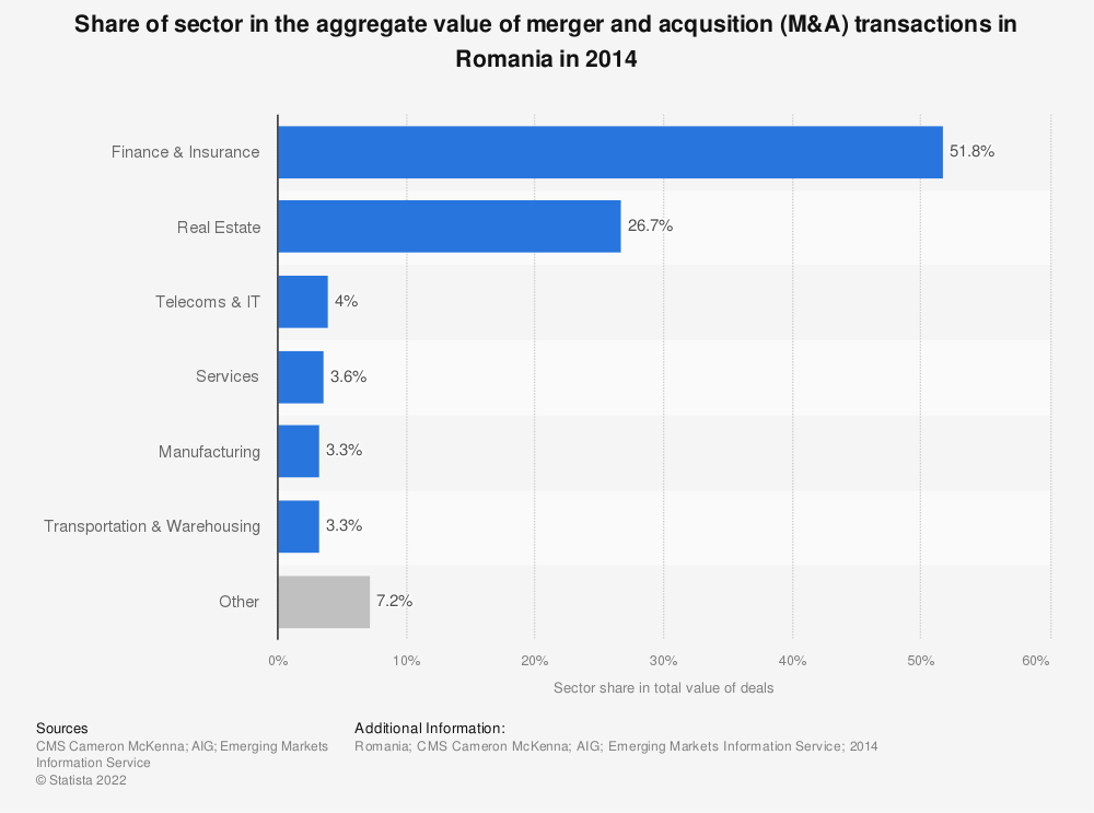 Statistic: Share of sector in the aggregate value of merger and acqusition (M&A) transactions in Romania in 2014 | Statista