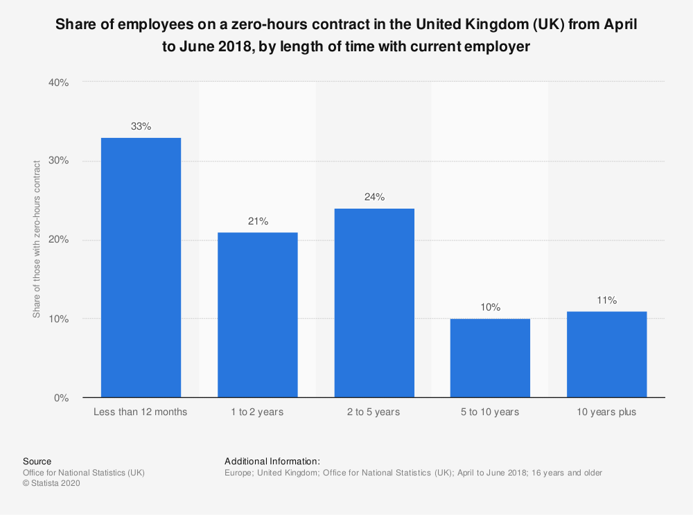 Statistic: Share of employees on a zero-hours contract in the United Kingdom (UK) from April to June 2018, by length of time with current employer | Statista