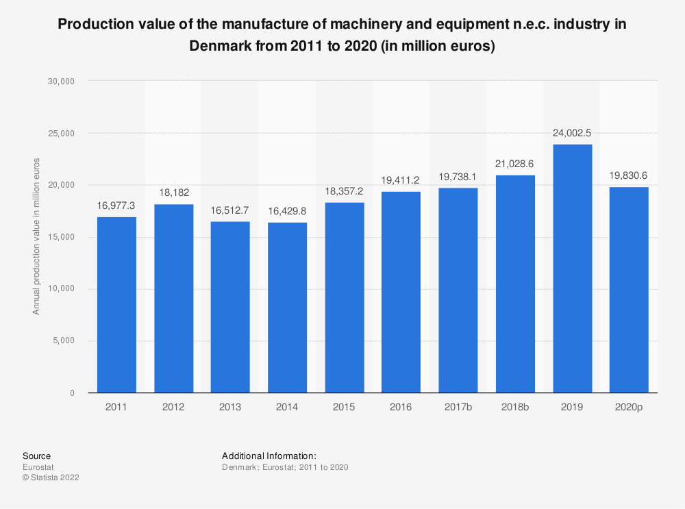 Statistic: Production value of the manufacture of machinery and equipment n.e.c. industry in Denmark from 2008 to 2017 (in million euros)   Statista
