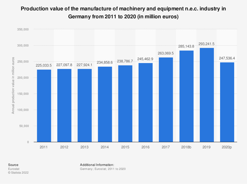 Statistic: Production value of the manufacture of machinery and equipment n.e.c. industry in Germany from 2008 to 2017 (in million euros) | Statista