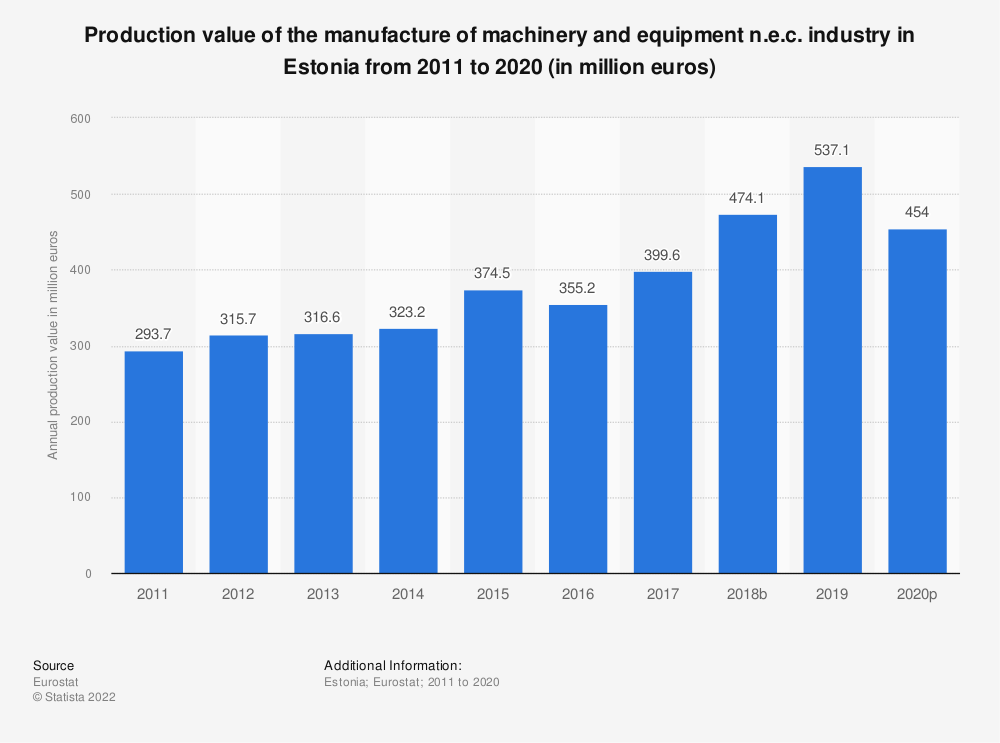 Statistic: Production value of the manufacture of machinery and equipment n.e.c. industry in Estonia from 2008 to 2017 (in million euros) | Statista