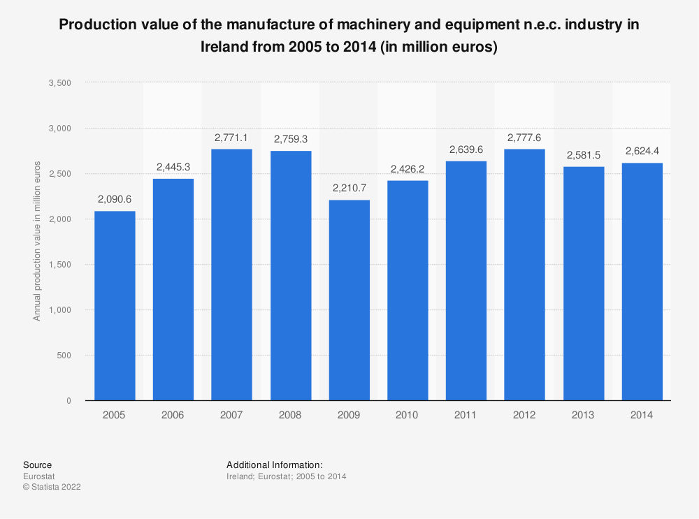 Statistic: Production value of the manufacture of machinery and equipment n.e.c. industry in Ireland from 2008 to 2014 (in million euros) | Statista