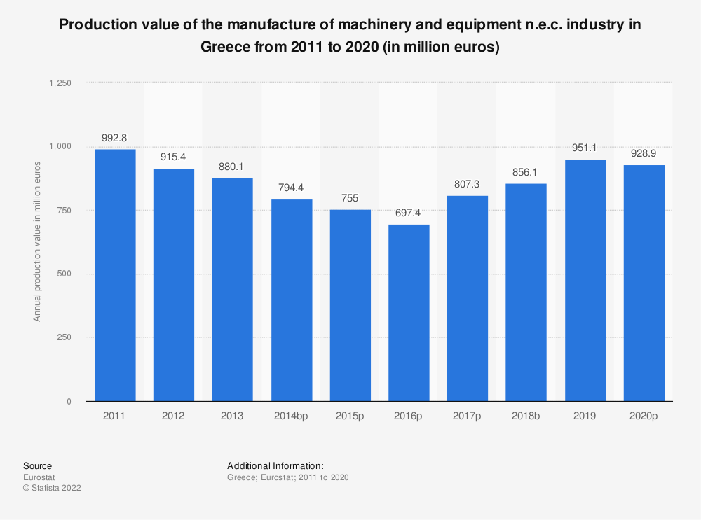 Statistic: Production value of the manufacture of machinery and equipment n.e.c. industry in Greece from 2008 to 2017 (in million euros)   Statista