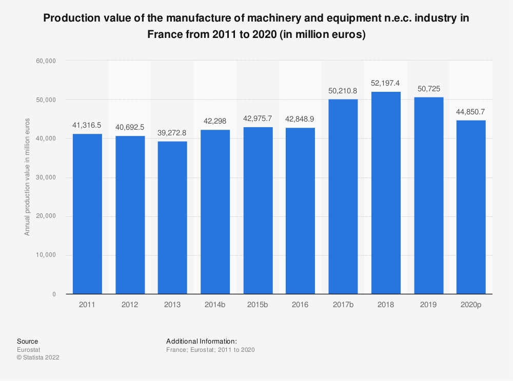 Statistic: Production value of the manufacture of machinery and equipment n.e.c. industry in France from 2008 to 2017 (in million euros) | Statista