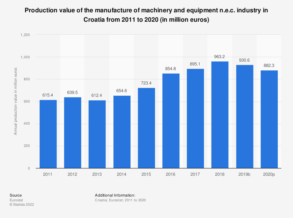 Statistic: Production value of the manufacture of machinery and equipment n.e.c. industry in Croatia from 2008 to 2017 (in million euros) | Statista