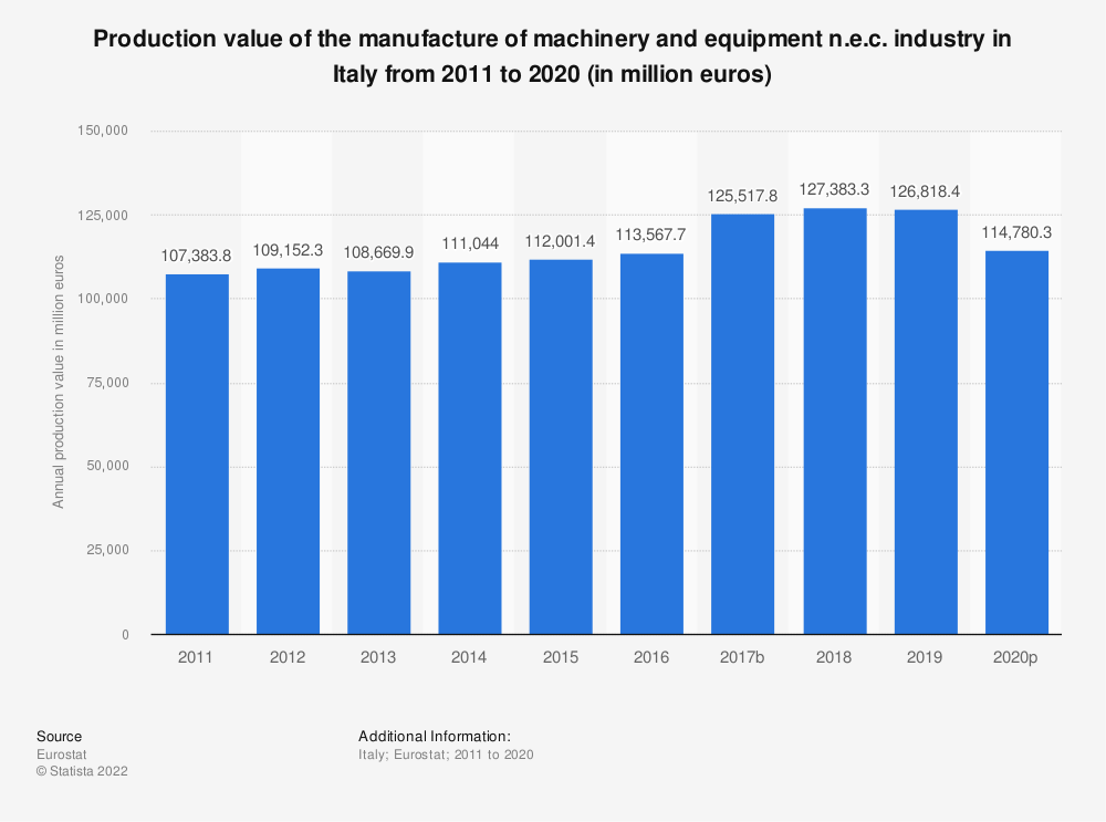 Statistic: Production value of the manufacture of machinery and equipment n.e.c. industry in Italy from 2008 to 2017 (in million euros) | Statista