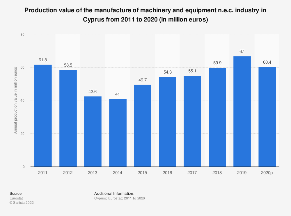 Statistic: Production value of the manufacture of machinery and equipment n.e.c. industry in Cyprus from 2008 to 2017 (in million euros)   Statista