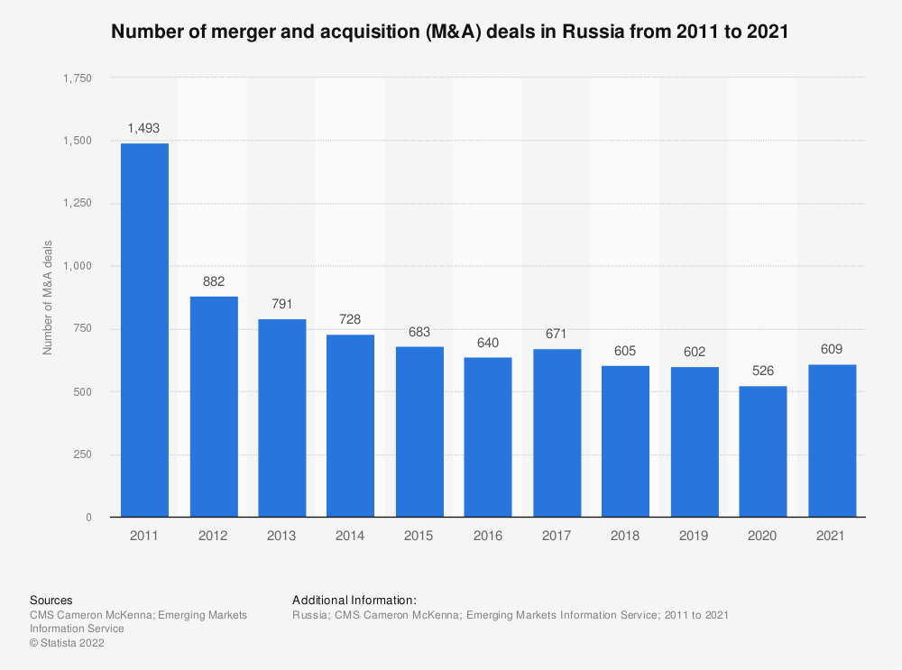 Statistic: Number of merger and acquisition (M&A) deals in Russia from 2011 to 2019 | Statista