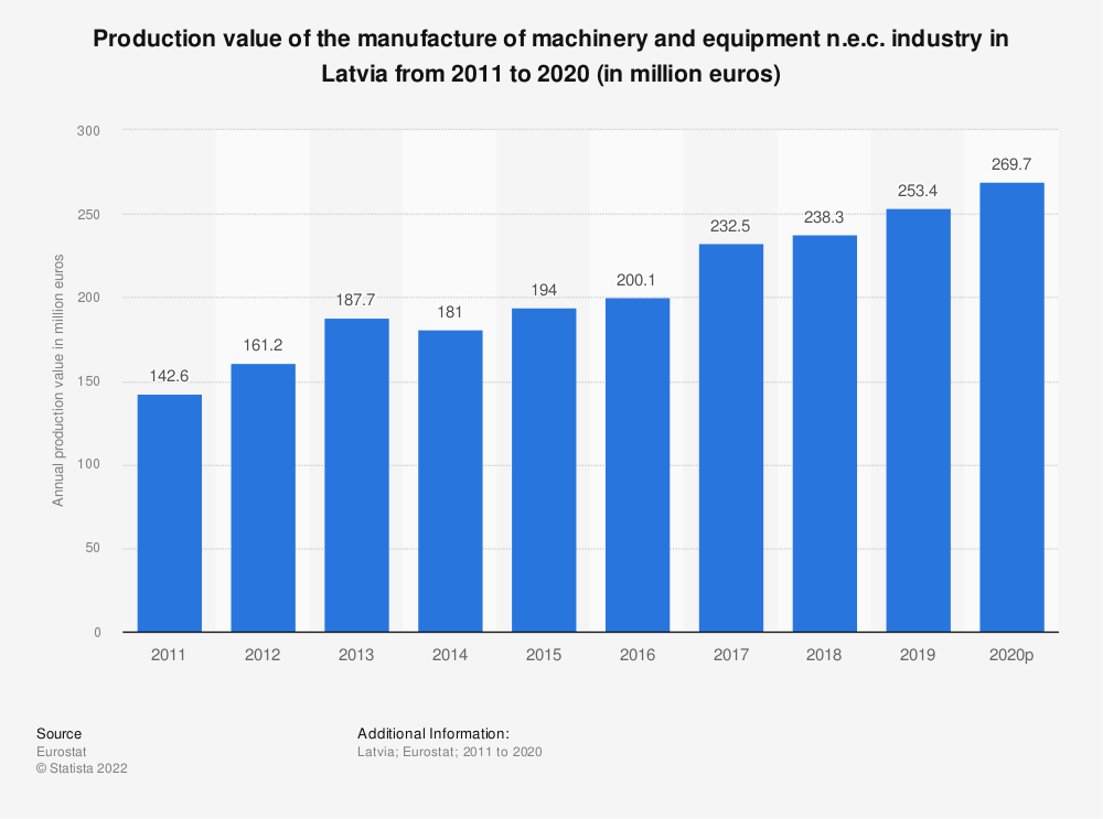 Statistic: Production value of the manufacture of machinery and equipment n.e.c. industry in Latvia from 2008 to 2017 (in million euros)   Statista