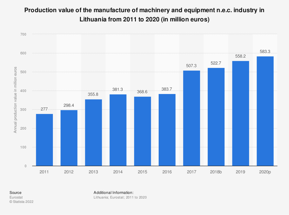 Statistic: Production value of the manufacture of machinery and equipment n.e.c. industry in Lithuania from 2008 to 2017 (in million euros) | Statista