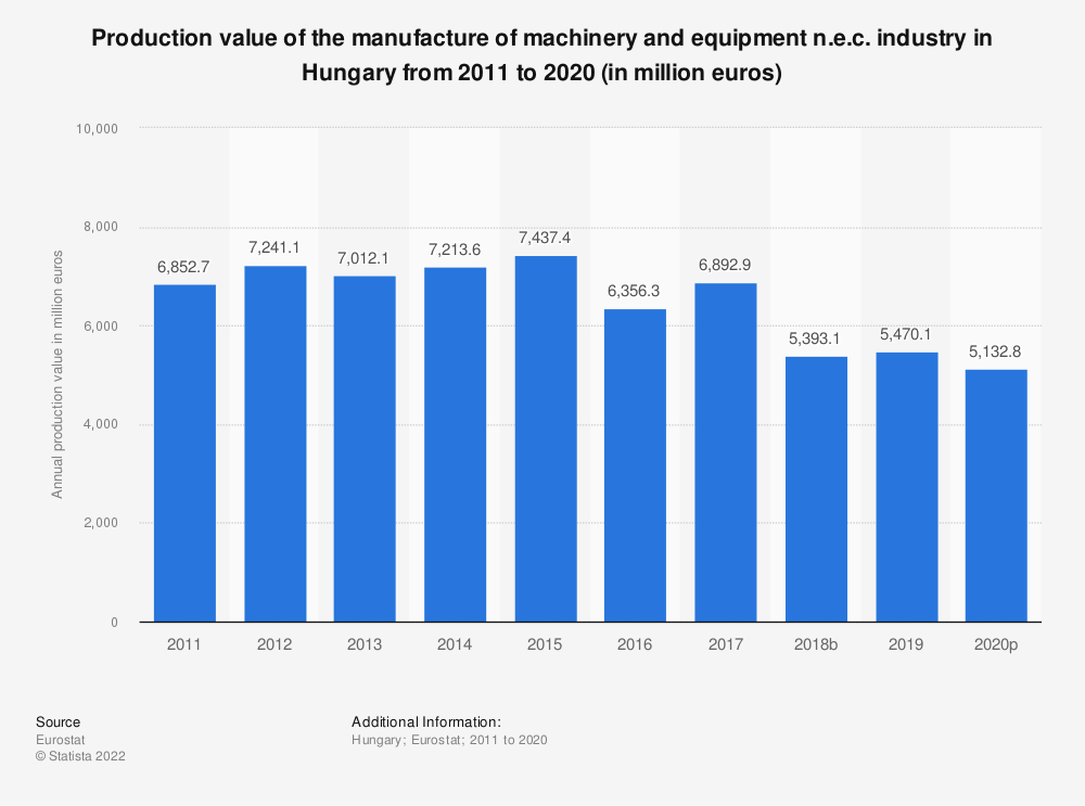 Statistic: Production value of the manufacture of machinery and equipment n.e.c. industry in Hungary from 2008 to 2017 (in million euros) | Statista