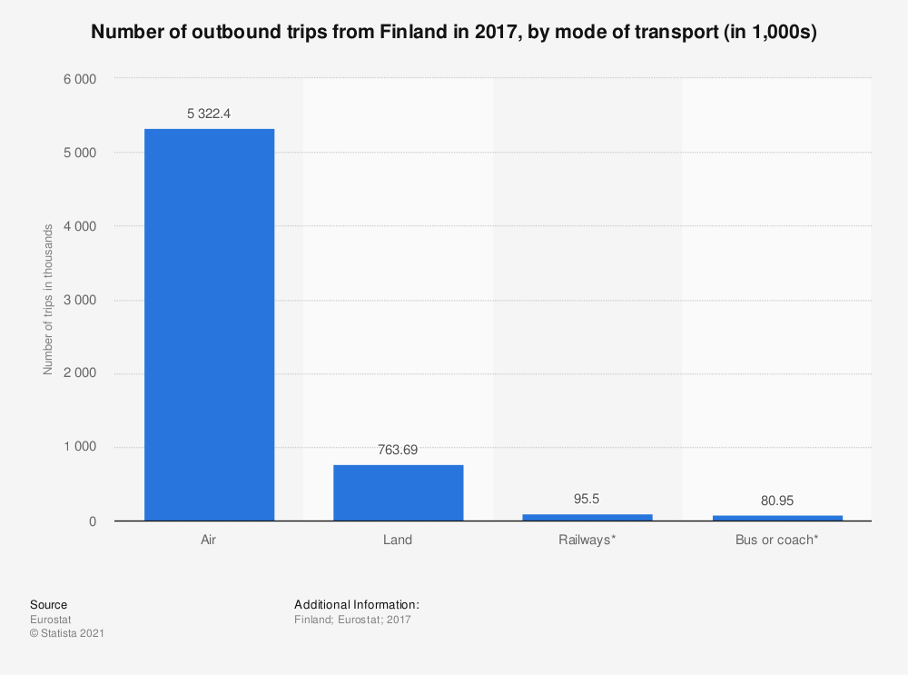Statistic: Number of outbound trips from Finland in 2017, by mode of transport (in 1,000s) | Statista