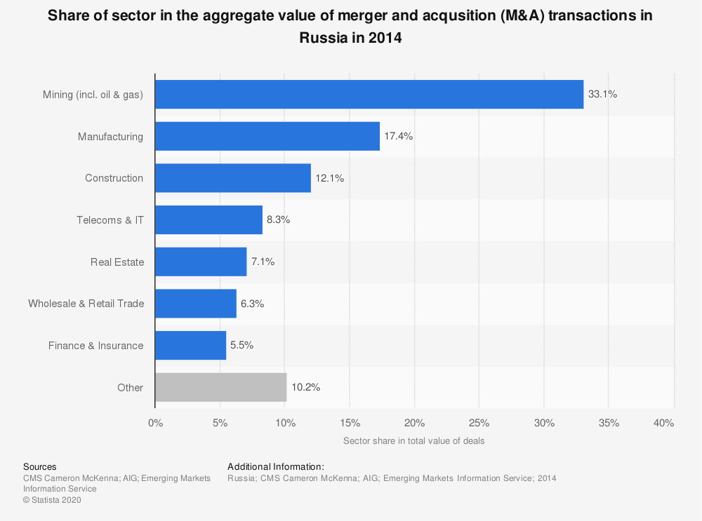 Statistic: Share of sector in the aggregate value of merger and acqusition (M&A) transactions in Russia in 2014 | Statista