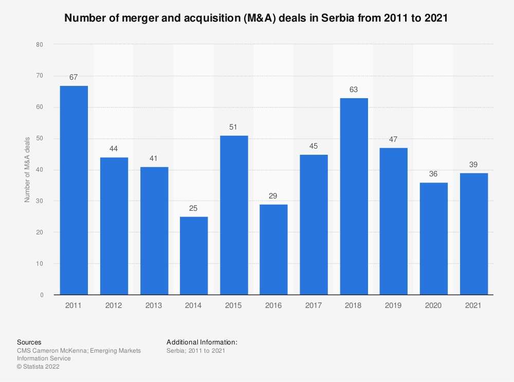 Statistic: Number of merger and acquisition (M&A) deals* in Serbia from 2011 to 2019 | Statista