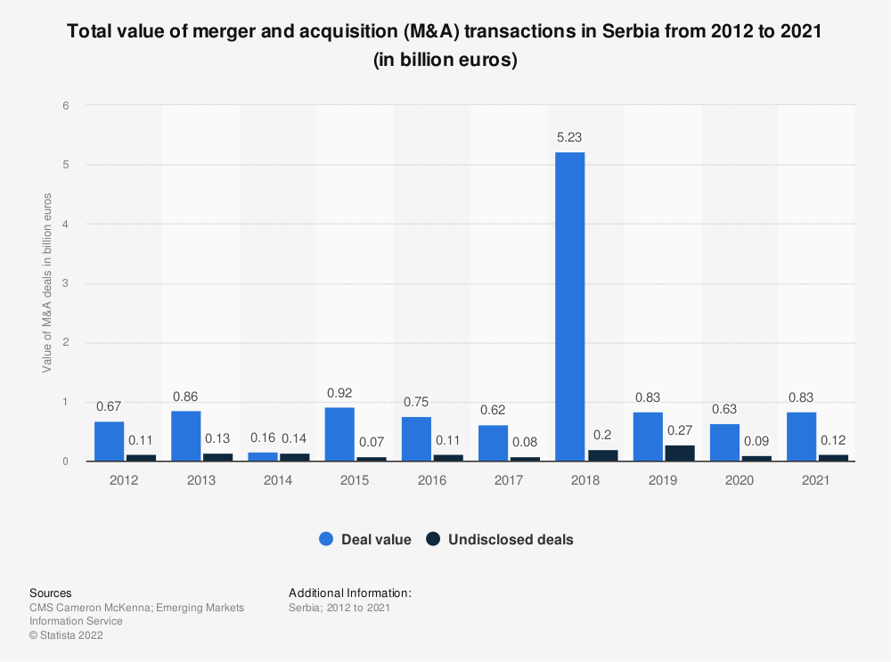 Statistic: Total value of merger and acquisition (M&A) transactions in Serbia from 2011 to 2018 (in million euros) | Statista