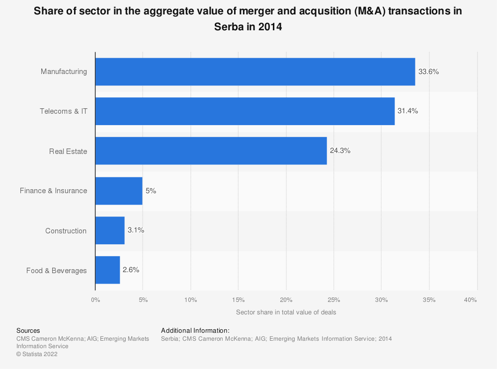 Statistic: Share of sector in the aggregate value of merger and acqusition (M&A) transactions in Serba in 2014 | Statista