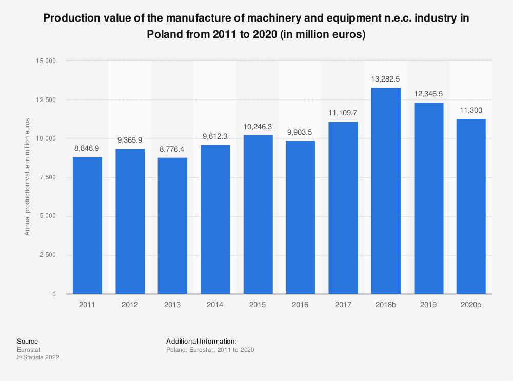 Statistic: Production value of the manufacture of machinery and equipment n.e.c. industry in Poland from 2008 to 2017 (in million euros)   Statista