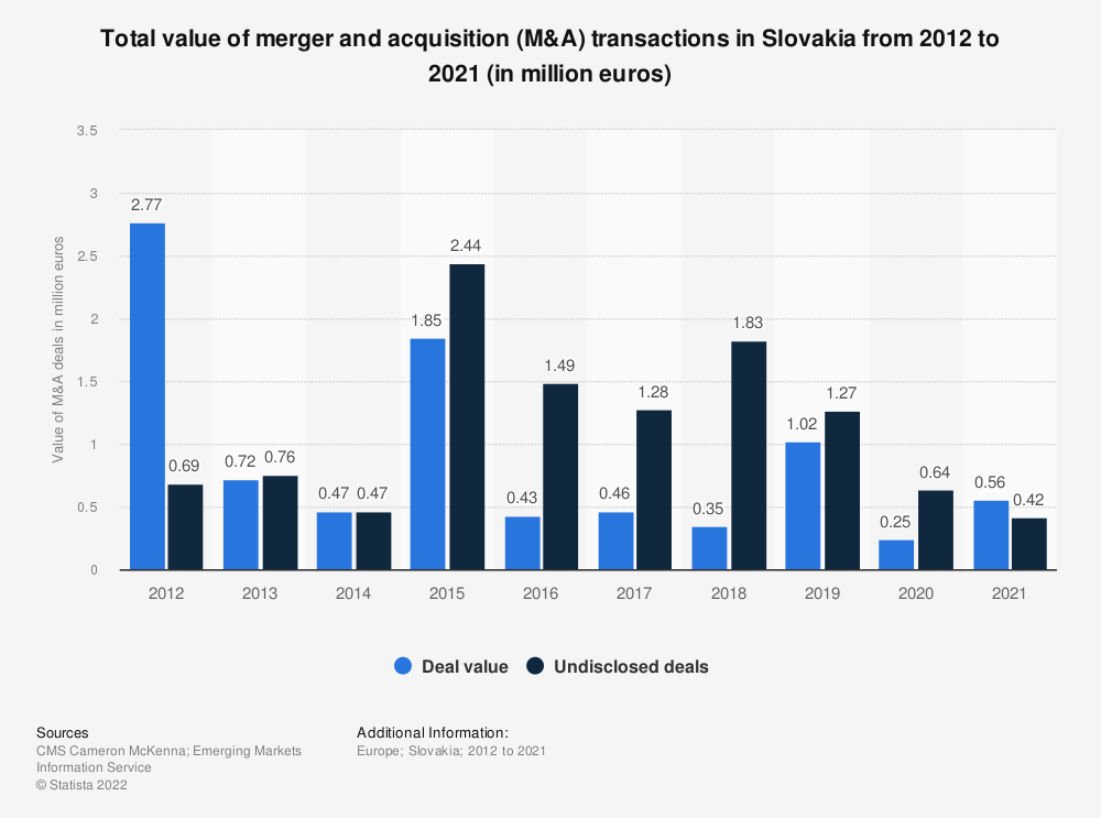 Statistic: Total value of merger and acquisition (M&A) transactions in Slovakia from 2011 to 2019 (in million euros) | Statista