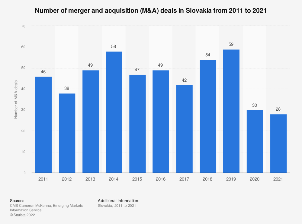 Statistic: Number of merger and acqusition (M&A) deals in Slovakia from 2011 to 2019 | Statista