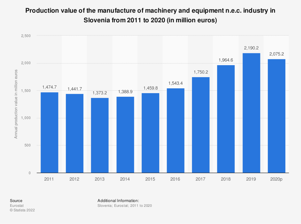 Statistic: Production value of the manufacture of machinery and equipment n.e.c. industry in Slovenia from 2008 to 2017 (in million euros) | Statista