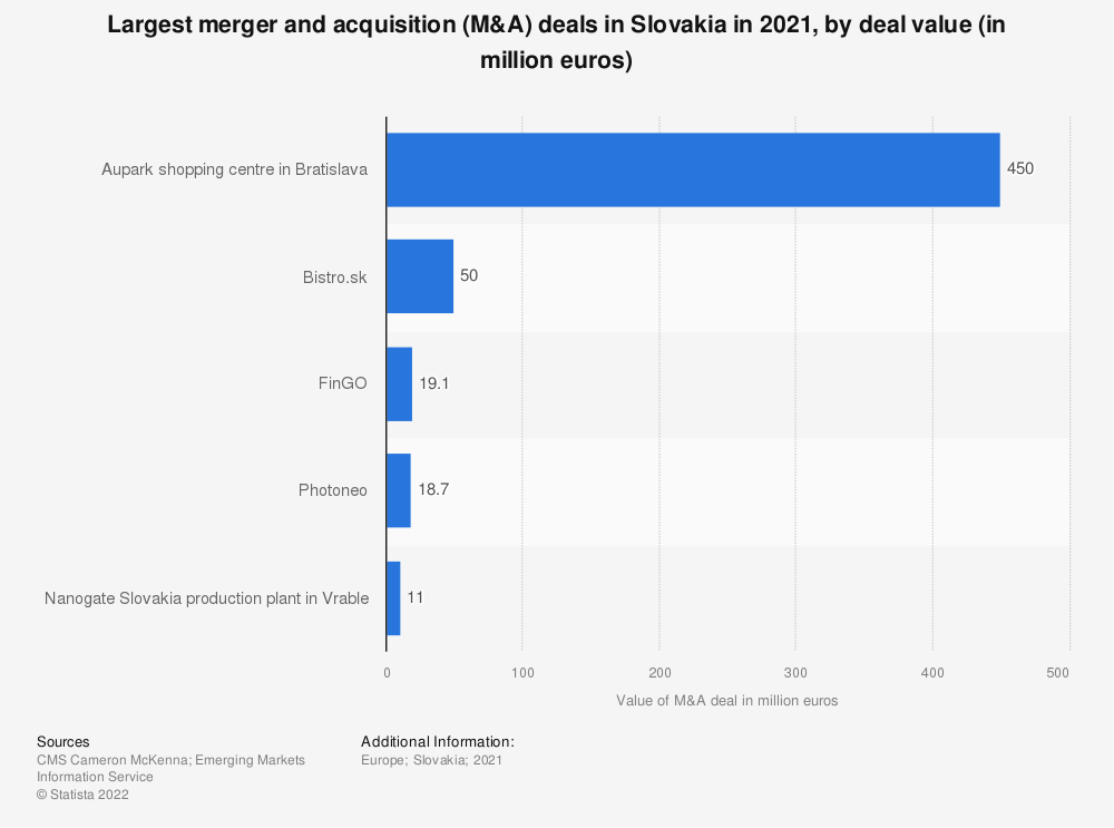 Statistic: Largest merger and acquisition (M&A) deals in Slovakia in 2018, by deal value (in million euros) | Statista