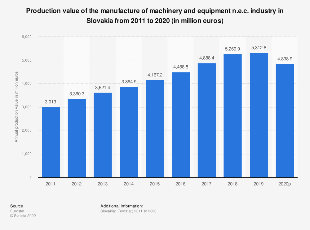 Statistic: Production value of the manufacture of machinery and equipment n.e.c. industry in Slovakia from 2008 to 2017 (in million euros) | Statista