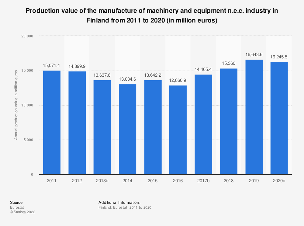 Statistic: Production value of the manufacture of machinery and equipment n.e.c. industry in Finland from 2008 to 2017 (in million euros) | Statista