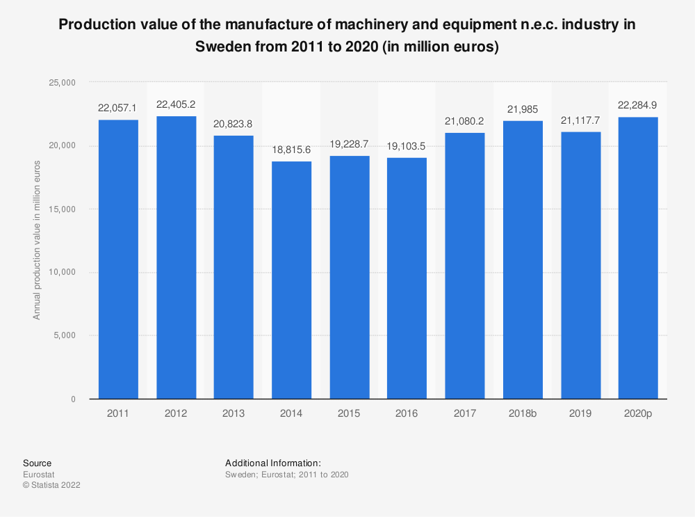Statistic: Production value of the manufacture of machinery and equipment n.e.c. industry in Sweden from 2008 to 2017 (in million euros) | Statista