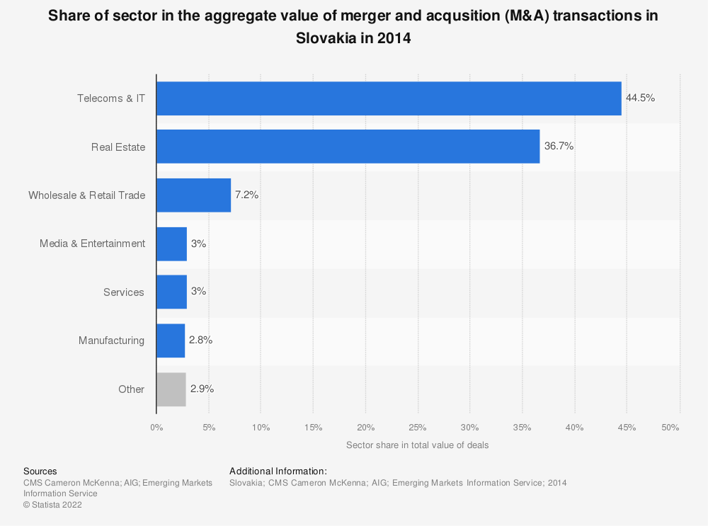 Statistic: Share of sector in the aggregate value of merger and acqusition (M&A) transactions in Slovakia in 2014 | Statista