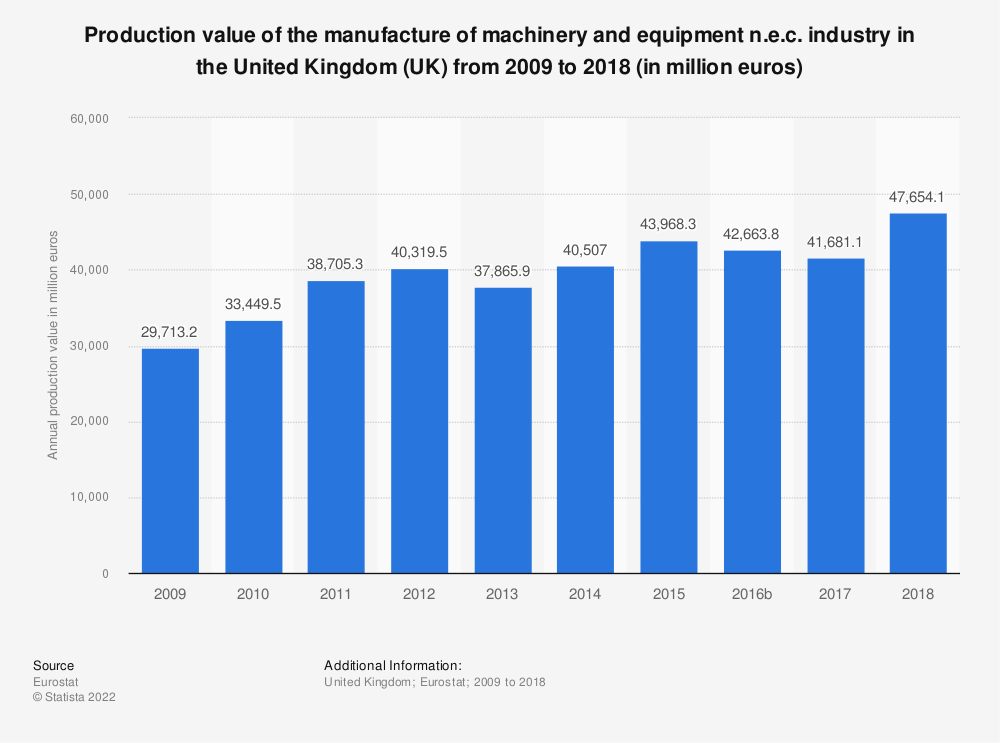 Statistic: Production value of the manufacture of machinery and equipment n.e.c. industry in the United Kingdom (UK) from 2008 to 2017 (in million euros) | Statista