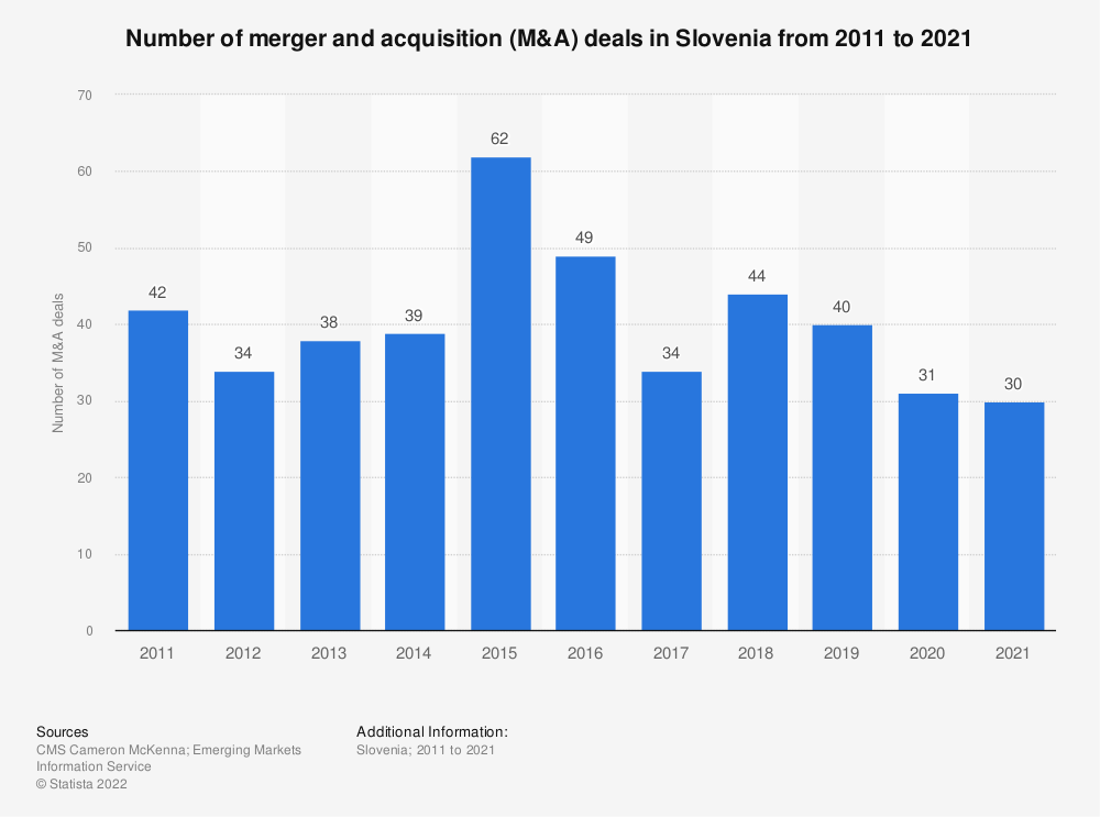 Statistic: Number of merger and acquisition (M&A) deals in Slovenia from 2011 to 2019* | Statista