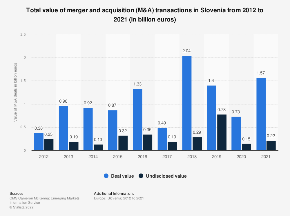 Statistic: Total value of merger and acqusition (M&A) transactions in Slovenia from 2011 to 2019* (in million euros) | Statista